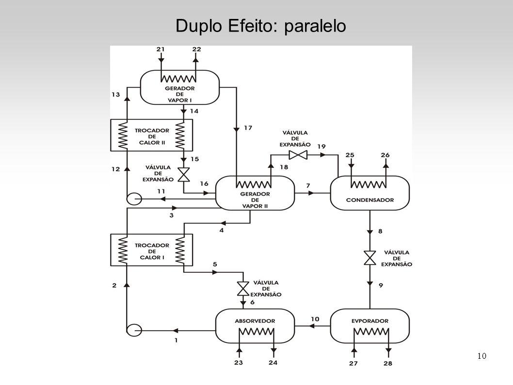 10 Duplo Efeito: paralelo