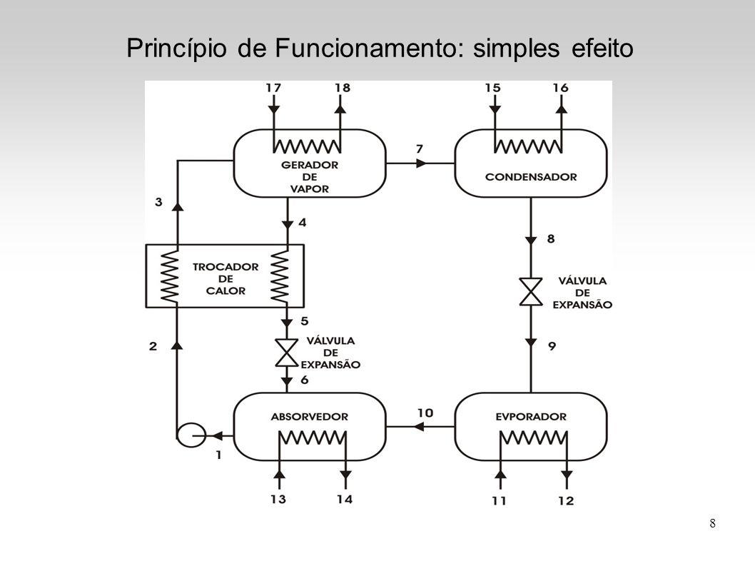 8 Princípio de Funcionamento: simples efeito