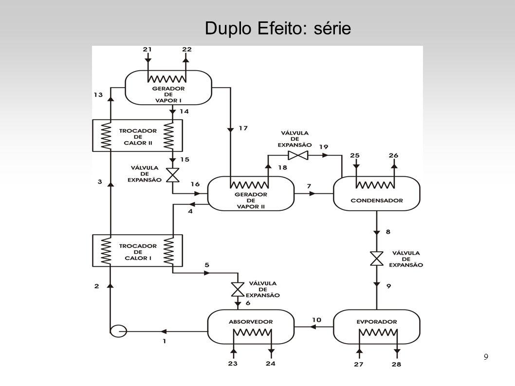 9 Duplo Efeito: série