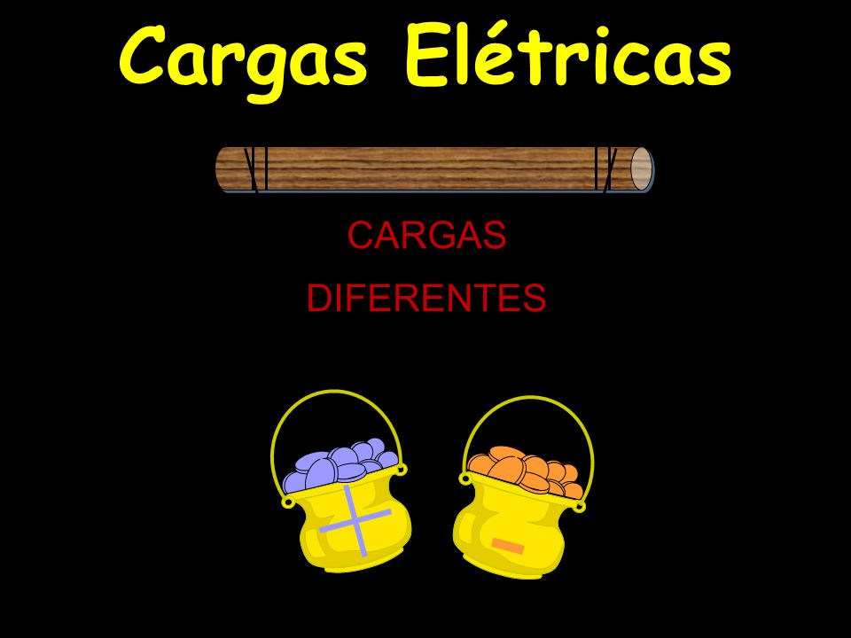 Cargas Elétricas - CARGAS IGUAIS -