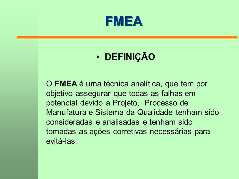 FMEA DEFINIÇÃO O FMEA é uma técnica analítica, que tem por objetivo assegurar que todas as falhas em potencial devido a Projeto, Processo de Manufatur