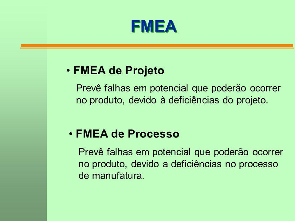 FMEA FMEA de Projeto Prevê falhas em potencial que poderão ocorrer no produto, devido à deficiências do projeto. FMEA de Processo Prevê falhas em pote