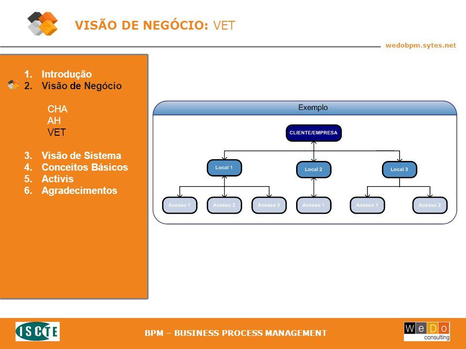 22 wedobpm.sytes.net BPM – BUSINESS PROCESS MANAGEMENT 1.Introdução 2.Visão de Negócio CHA AH VET 3.Visão de Sistema 4.Conceitos Básicos 5.Activis 6.Agradecimentos VISÃO DE NEGÓCIO: VET