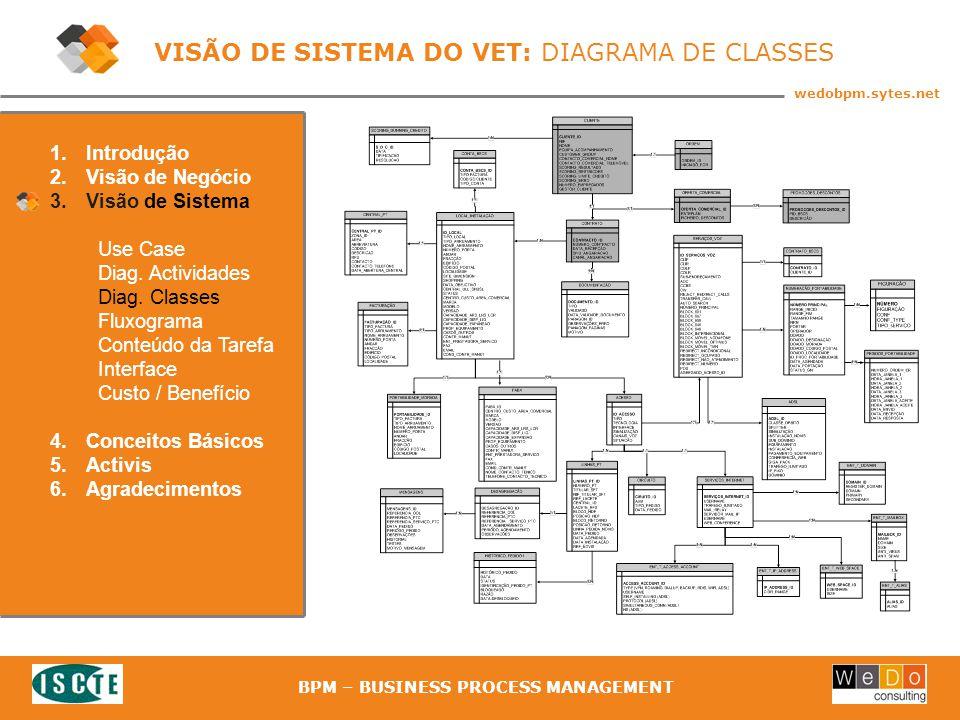 25 wedobpm.sytes.net BPM – BUSINESS PROCESS MANAGEMENT VISÃO DE SISTEMA DO VET: DIAGRAMA DE CLASSES 1.Introdução 2.Visão de Negócio 3.Visão de Sistema Use Case Diag.
