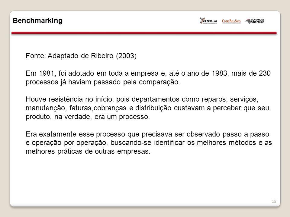 Benchmarking 12 Fonte: Adaptado de Ribeiro (2003) Em 1981, foi adotado em toda a empresa e, até o ano de 1983, mais de 230 processos já haviam passado pela comparação.