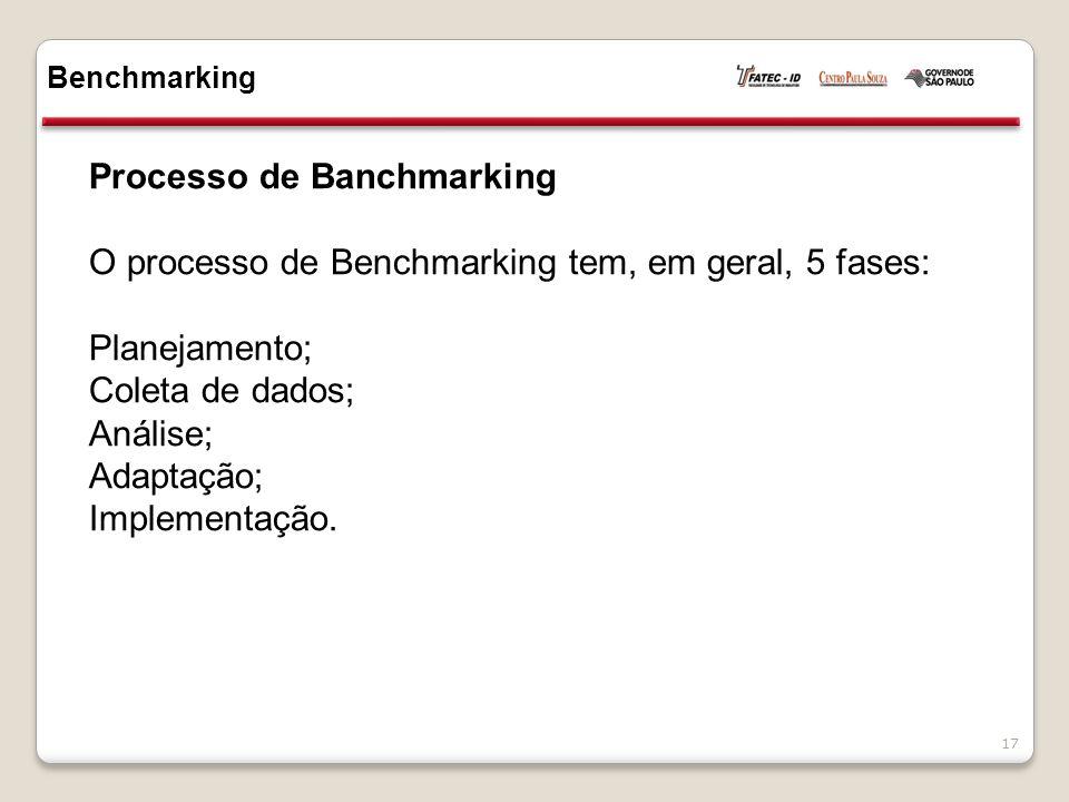 Processo de Banchmarking O processo de Benchmarking tem, em geral, 5 fases: Planejamento; Coleta de dados; Análise; Adaptação; Implementação. Benchmar