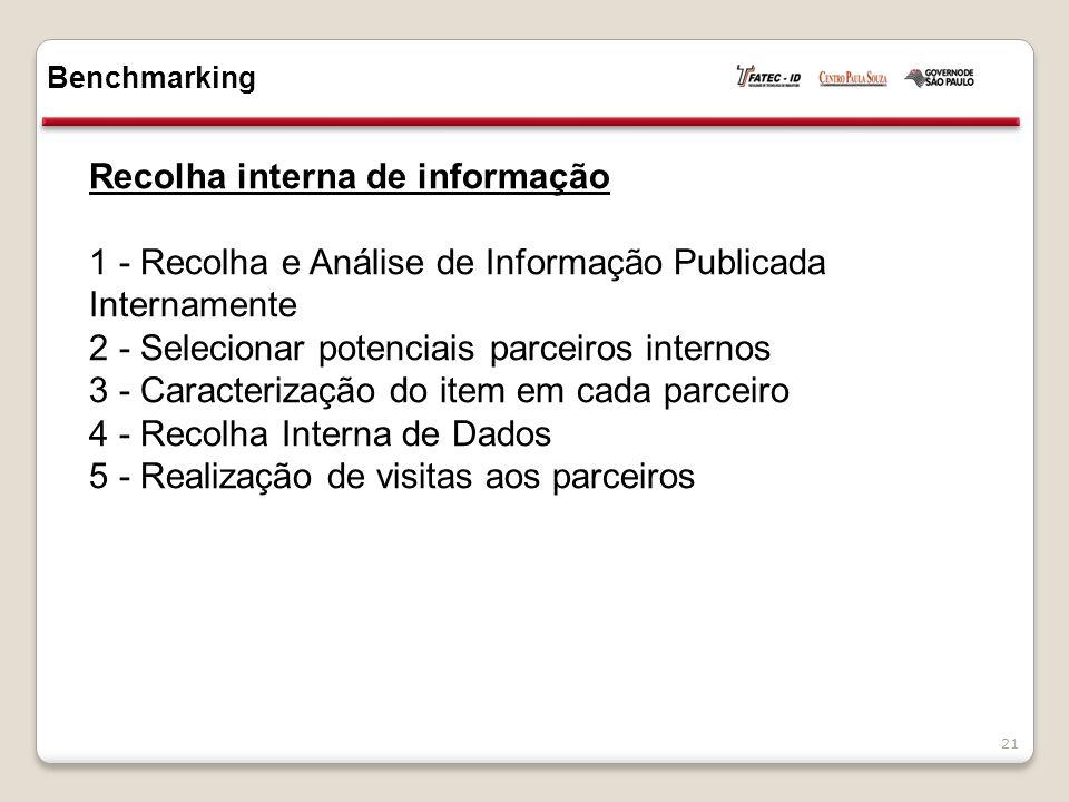 Recolha interna de informação 1 - Recolha e Análise de Informação Publicada Internamente 2 - Selecionar potenciais parceiros internos 3 - Caracterização do item em cada parceiro 4 - Recolha Interna de Dados 5 - Realização de visitas aos parceiros Benchmarking 21