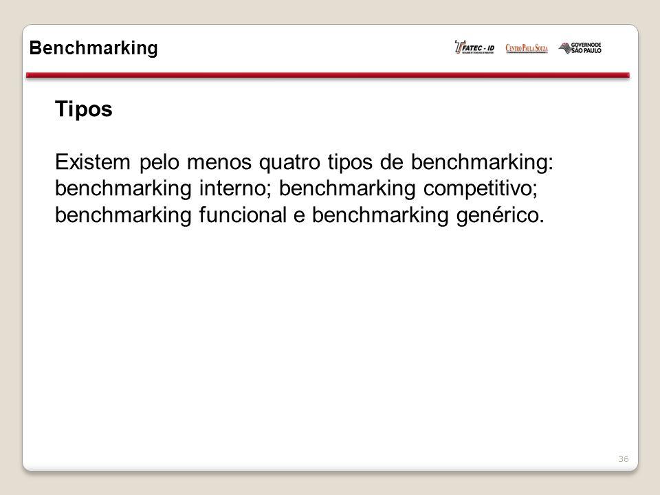 Tipos Existem pelo menos quatro tipos de benchmarking: benchmarking interno; benchmarking competitivo; benchmarking funcional e benchmarking genérico.