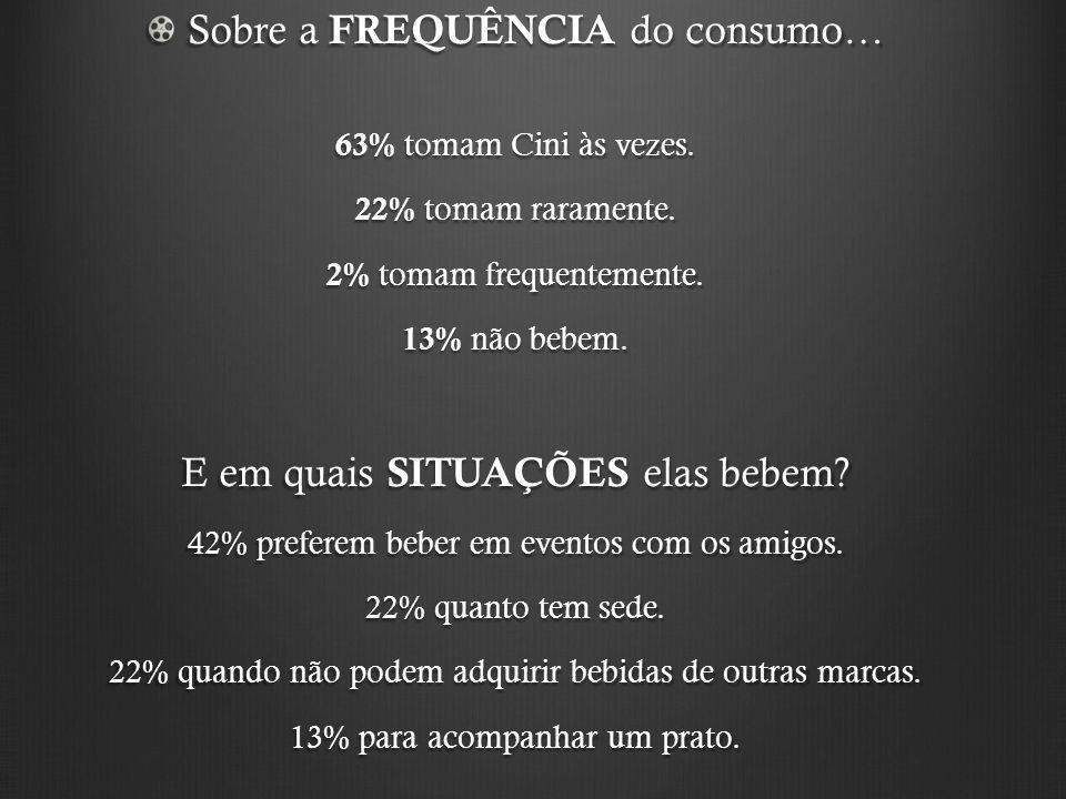 Sobre a FREQUÊNCIA do consumo… 63% tomam Cini às vezes. 22% tomam raramente. 2% tomam frequentemente. 13% não bebem. E em quais SITUAÇÕES elas bebem?