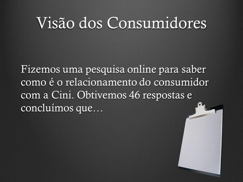 Visão dos Consumidores Fizemos uma pesquisa online para saber como é o relacionamento do consumidor com a Cini. Obtivemos 46 respostas e concluímos qu