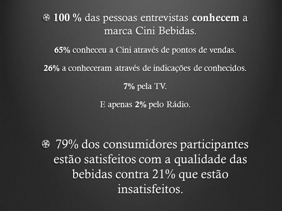 100 % das pessoas entrevistas conhecem a marca Cini Bebidas. 65% conheceu a Cini através de pontos de vendas. 26% a conheceram através de indicações d