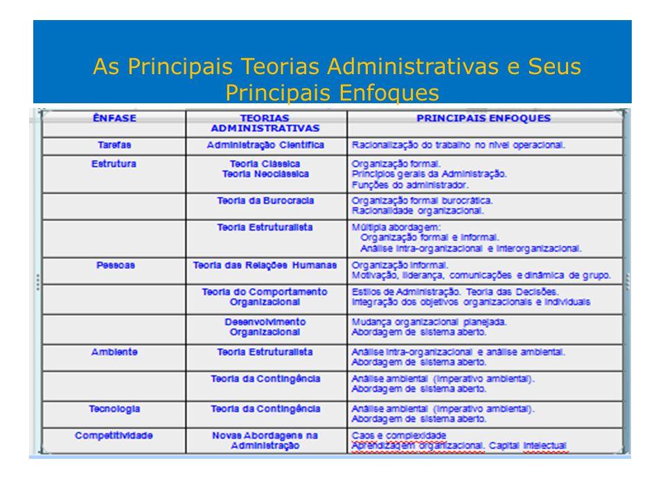 As Principais Teorias Administrativas e Seus Principais Enfoques