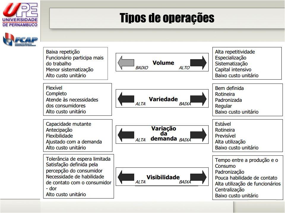 Tipos de operações
