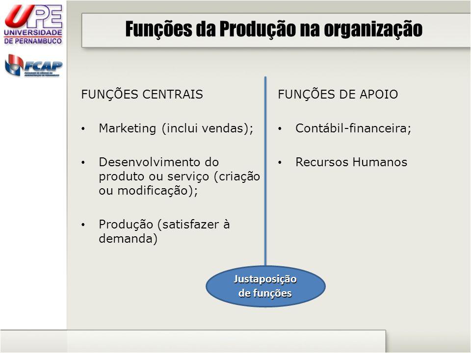Funções da Produção na organização FUNÇÕES CENTRAIS Marketing (inclui vendas); Desenvolvimento do produto ou serviço (criação ou modificação); Produçã