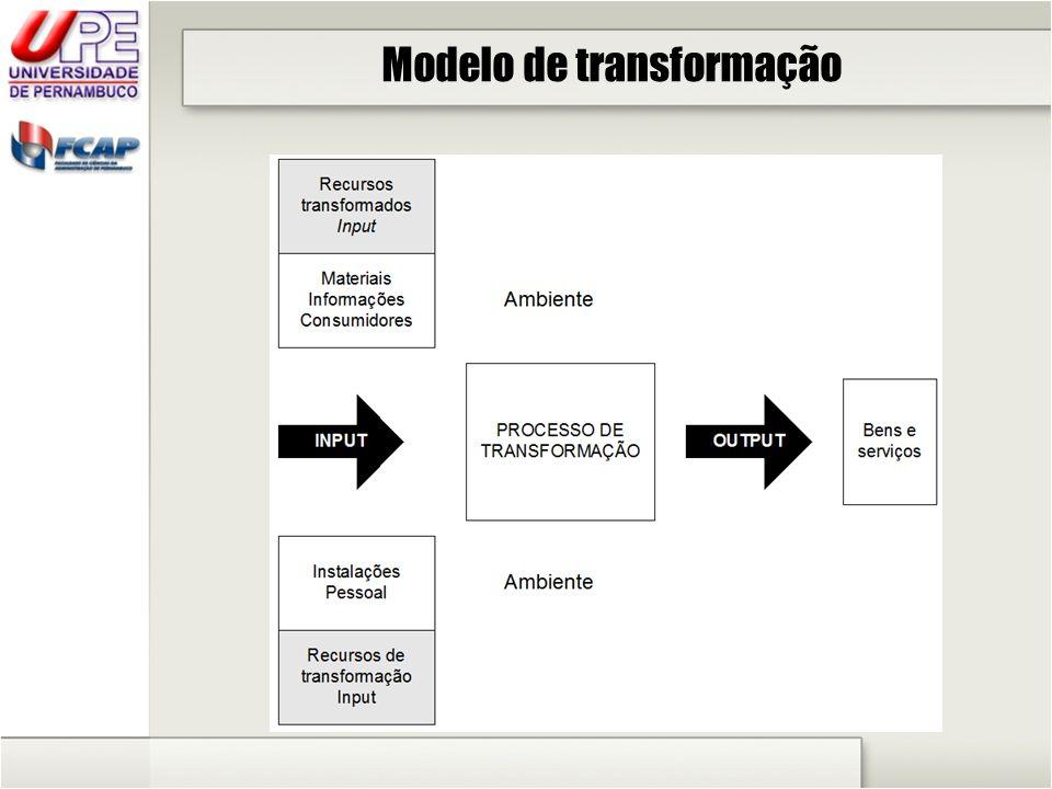 Atividades da administração da produção 3.
