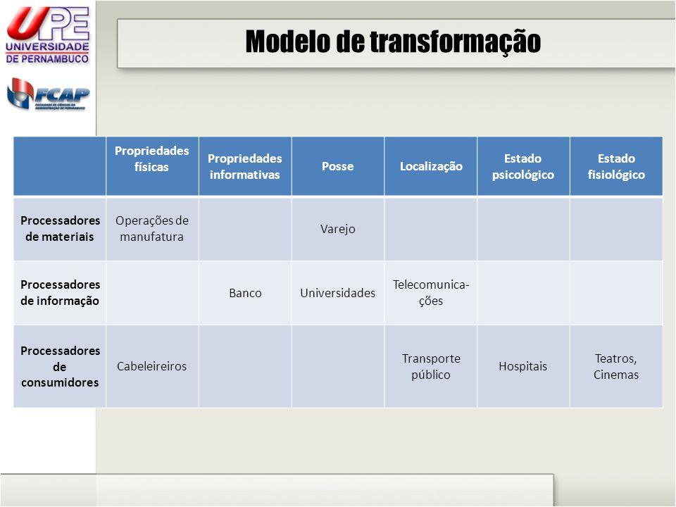 Modelo de transformação OUTPUTS Tangibilidade Estocabilidade Transportabilidade Simultaneidade (serviço co-elaboração) Contato com o consumidor Qualidade (bens físicos mais fáceis de serem julgados; Em serviços há o julgamento da qualidade na produção)