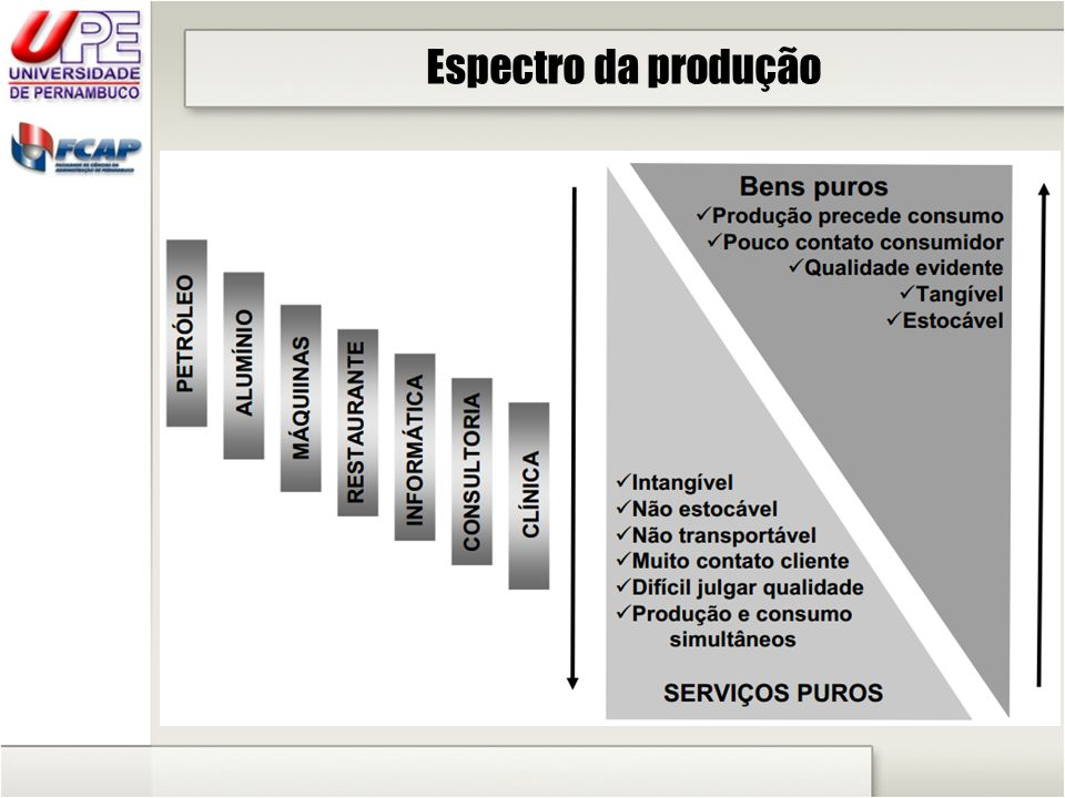Espectro da produção
