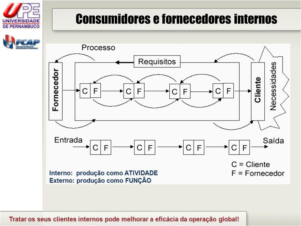 Consumidores e fornecedores internos Tratar os seus clientes internos pode melhorar a eficácia da operação global! Interno: produção como ATIVIDADE Ex