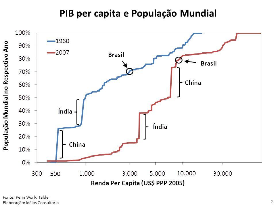 População Mundial no Respectivo Ano Renda Per Capita (US$ PPP 2005) Fonte: Penn World Table Elaboração: Idéias Consultoria PIB per capita e População Mundial 2