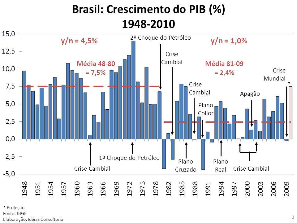 3 * Projeção Fonte: IBGE Elaboração: Idéias Consultoria Crise Cambial 1º Choque do Petróleo 2º Choque do Petróleo Crise Cambial Plano Cruzado Plano Collor Plano Real Crise Cambial Apagão Crise Mundial Brasil: Crescimento do PIB (%) 1948-2010 Média 48-80 = 7,5% Média 81-09 = 2,4% Crise Cambial y/n = 4,5%y/n = 1,0% *