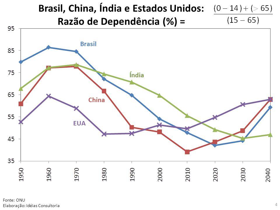 Brasil, China, Índia e Estados Unidos: Razão de Dependência (%) = Fonte: ONU Elaboração: Idéias Consultoria 2040 4