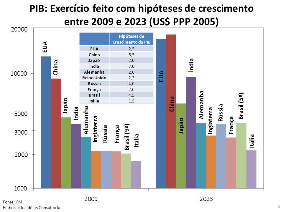 PIB: Exercício feito com hipóteses de crescimento entre 2009 e 2023 (US$ PPP 2005) Fonte: FMI Elaboração: Idéias Consultoria 5