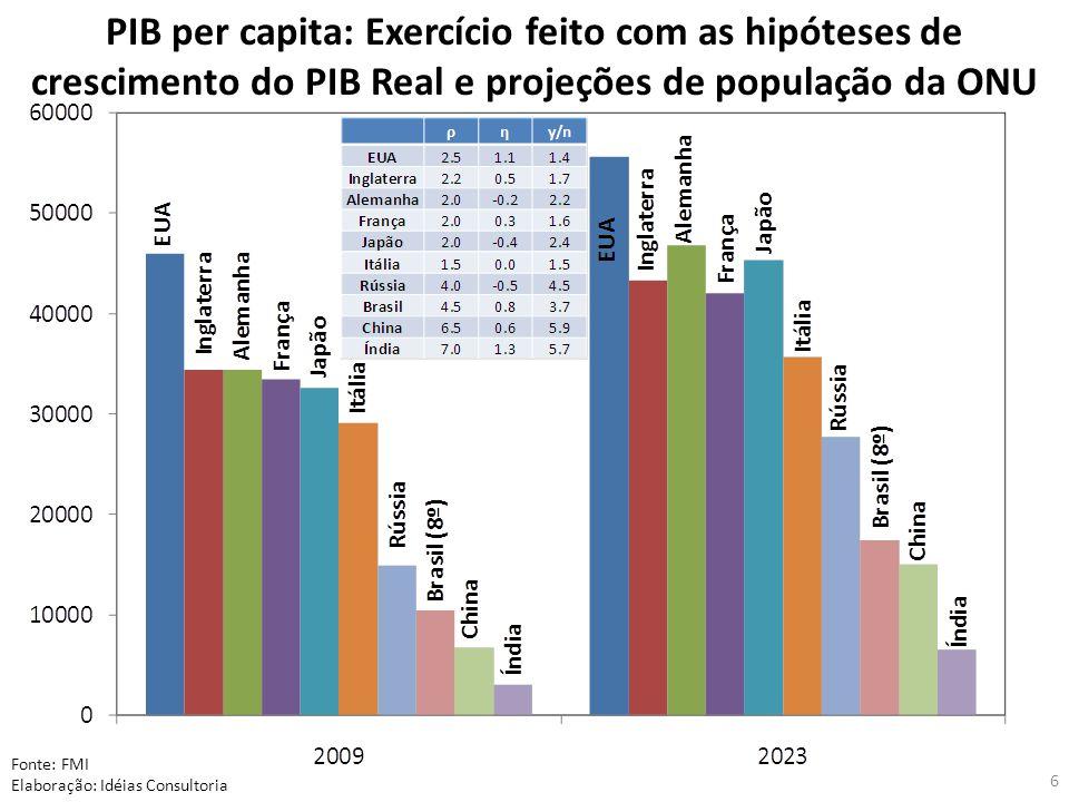 PIB per capita: Exercício feito com as hipóteses de crescimento do PIB Real e projeções de população da ONU Fonte: FMI Elaboração: Idéias Consultoria