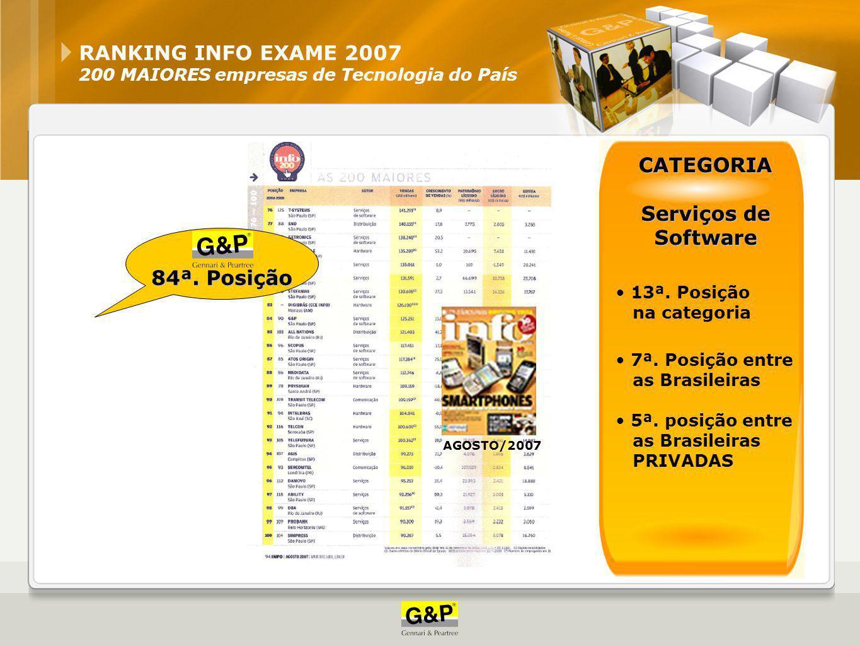 RANKING INFO EXAME 2007 200 MAIORES empresas de Tecnologia do País 84ª. Posição AGOSTO/2007 CATEGORIA Serviços de Software 13ª. Posição na categoria 7