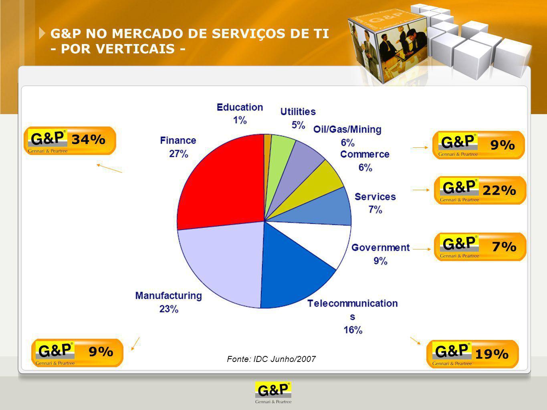 G&P NO MERCADO DE SERVIÇOS DE TI - POR VERTICAIS - Fonte: IDC Junho/2007 34% 9% 22% 7% 19% 9%