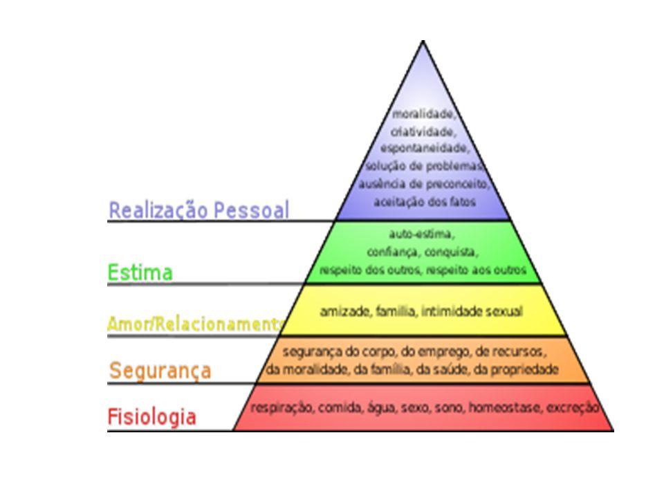 As necessidades descritas por Maslow são, por ordem crescente, as seguintes:necessidades  Necessidades Fisiológicas: representam as necessidades instintivas de sobrevivência tais como a alimentação, o descanso, a proteção contra elementos naturais, etc.