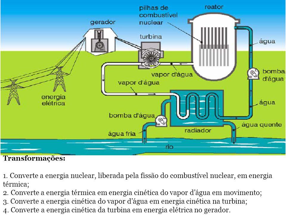 Transformações: 1. Converte a energia nuclear, liberada pela fissão do combustível nuclear, em energia térmica; 2. Converte a energia térmica em energ