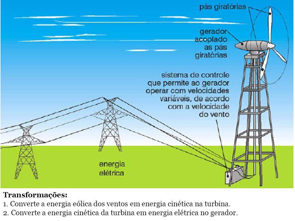 Transformações: 1. Converte a energia eólica dos ventos em energia cinética na turbina. 2. Converte a energia cinética da turbina em energia elétrica