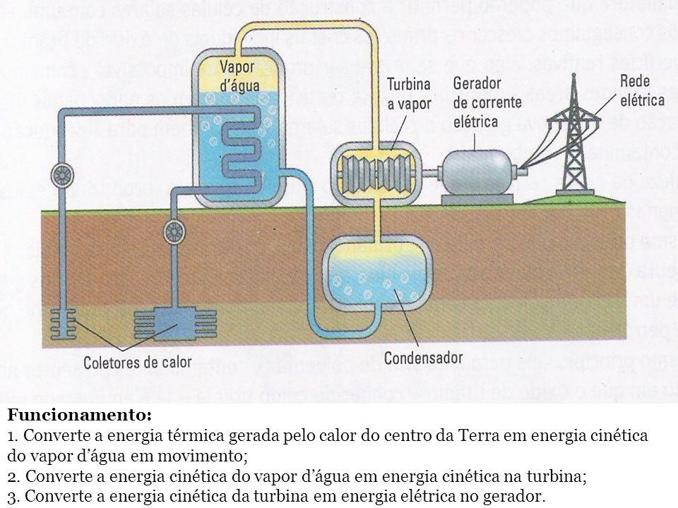 Funcionamento: 1. Converte a energia térmica gerada pelo calor do centro da Terra em energia cinética do vapor d'água em movimento; 2. Converte a ener