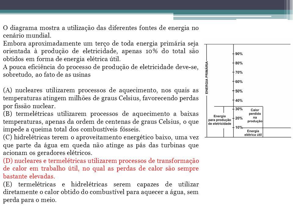 O diagrama mostra a utilização das diferentes fontes de energia no cenário mundial. Embora aproximadamente um terço de toda energia primária seja orie