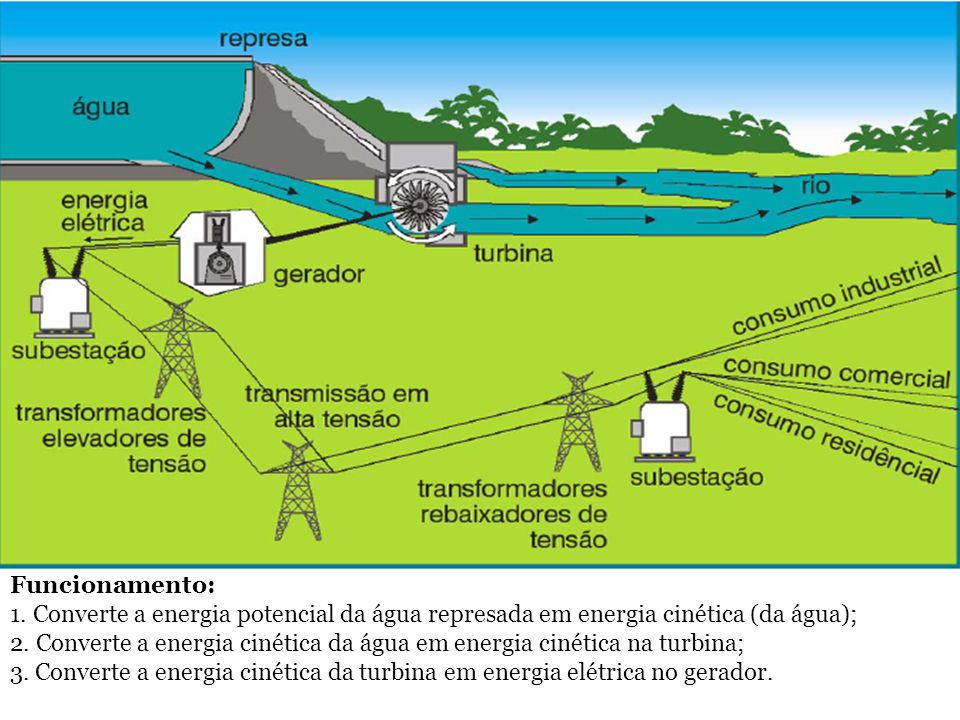 Funcionamento: 1. Converte a energia potencial da água represada em energia cinética (da água); 2. Converte a energia cinética da água em energia ciné