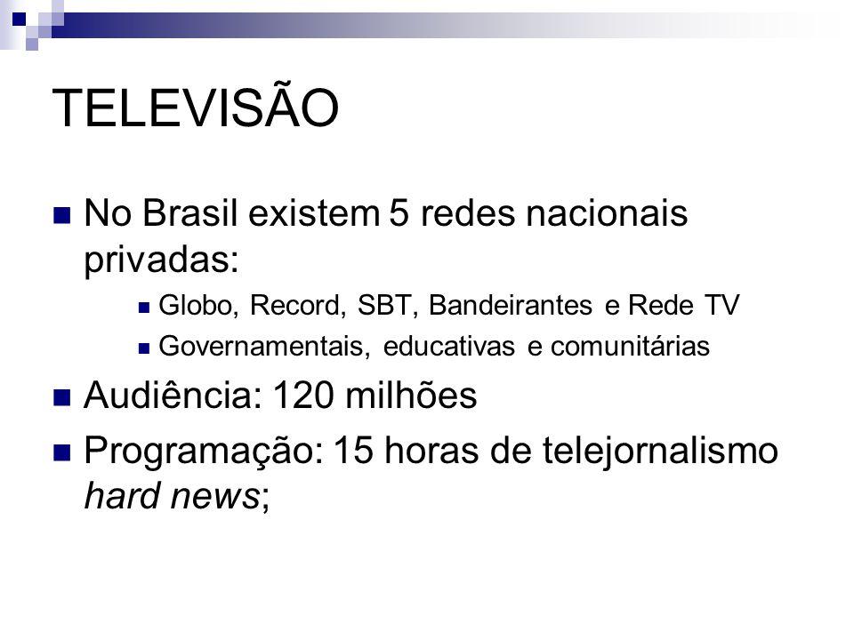 TELEVISÃO No Brasil existem 5 redes nacionais privadas: Globo, Record, SBT, Bandeirantes e Rede TV Governamentais, educativas e comunitárias Audiência
