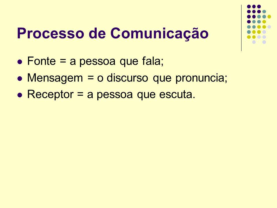 Fonte = a pessoa que fala; Mensagem = o discurso que pronuncia; Receptor = a pessoa que escuta.