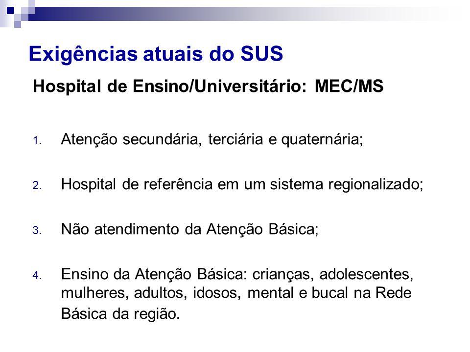 Exigências atuais do SUS Hospital de Ensino/Universitário: MEC/MS 1.