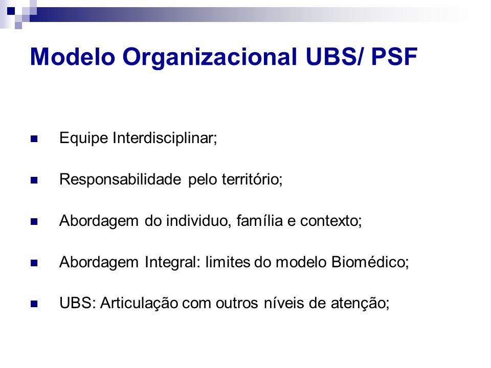 Modelo Organizacional UBS/ PSF Equipe Interdisciplinar; Responsabilidade pelo território; Abordagem do individuo, família e contexto; Abordagem Integral: limites do modelo Biomédico; UBS: Articulação com outros níveis de atenção;