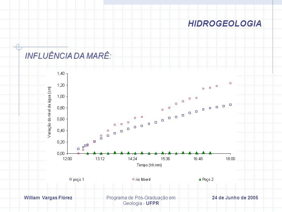 William Vargas FlórezPrograma de Pós-Graduação em Geologia - UFPR 24 de Junho de 2005 INFLUÊNCIA DA MARÊ: HIDROGEOLOGIA