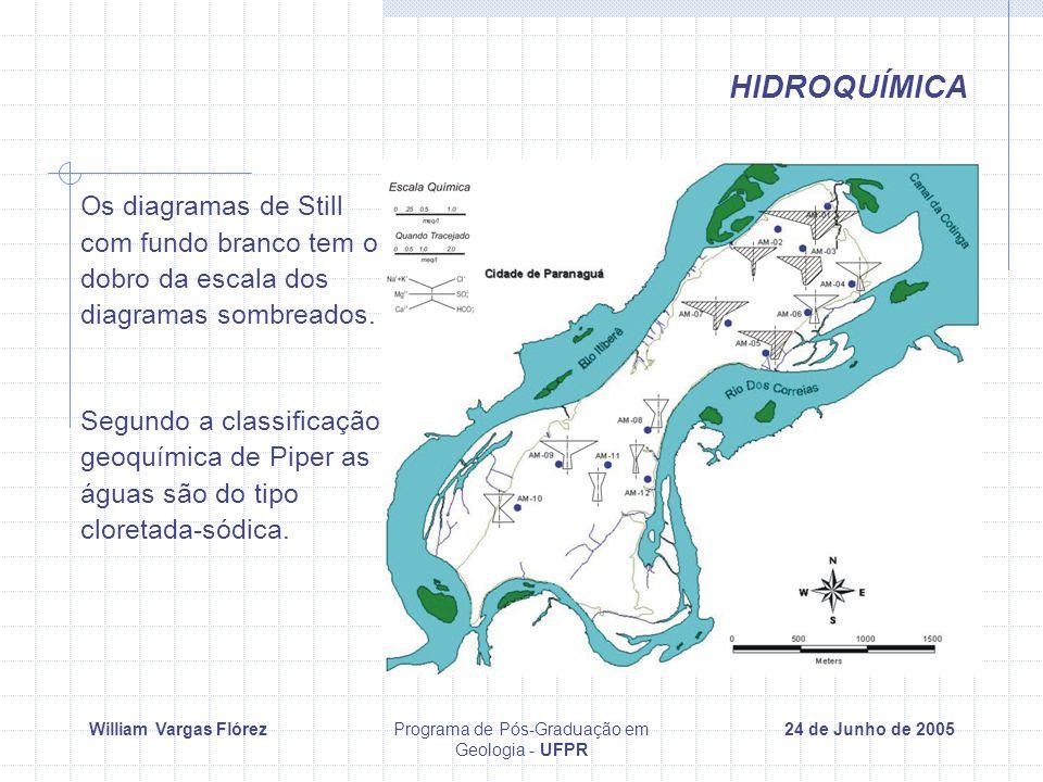 William Vargas FlórezPrograma de Pós-Graduação em Geologia - UFPR 24 de Junho de 2005 HIDROQUÍMICA Os diagramas de Still com fundo branco tem o dobro da escala dos diagramas sombreados.