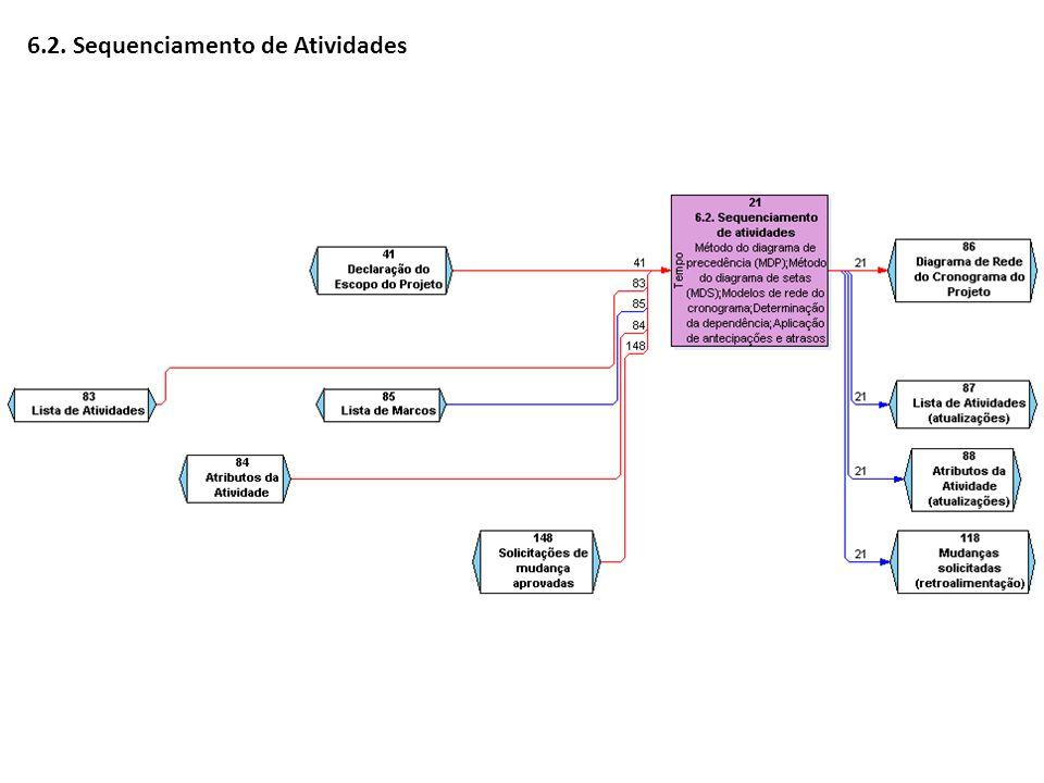 AtividadeOtimistaMais Provável PessimistaPERTDesvio Padrão Intervalo A142747 B416089 C394448 D293742 6.4.