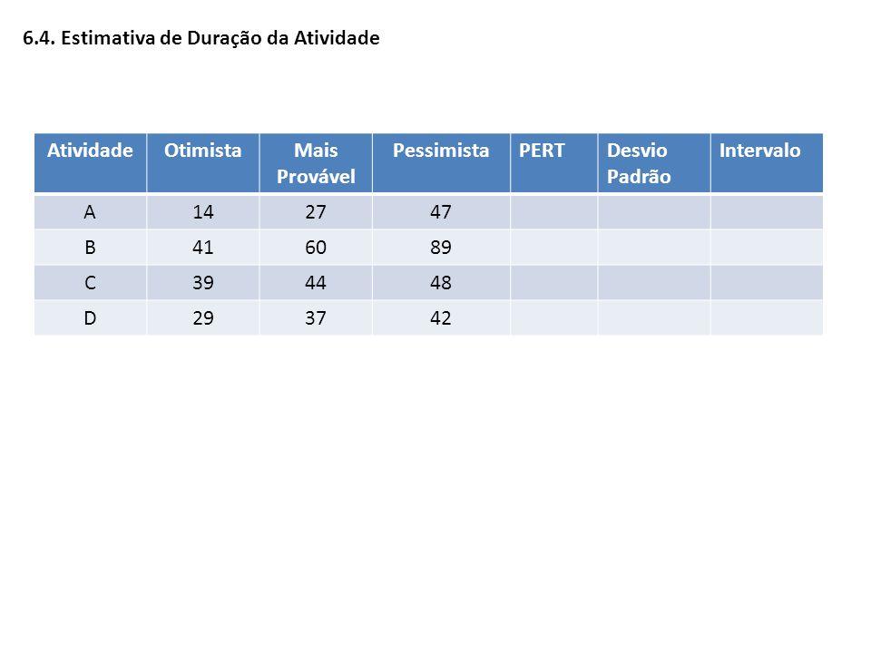 AtividadeOtimistaMais Provável PessimistaPERTDesvio Padrão Intervalo A142747 B416089 C394448 D293742 6.4. Estimativa de Duração da Atividade