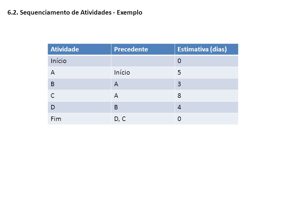 6.2. Sequenciamento de Atividades - Exemplo AtividadePrecedenteEstimativa (dias) Início0 A 5 BA3 CA8 DB4 FimD, C0