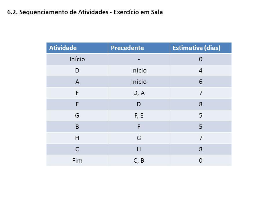6.2. Sequenciamento de Atividades - Exercício em Sala AtividadePrecedenteEstimativa (dias) Início-0 D 4 A 6 FD, A7 ED8 GF, E5 BF5 HG7 CH8 FimC, B0