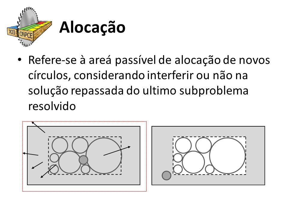 Alocação Refere-se à areá passível de alocação de novos círculos, considerando interferir ou não na solução repassada do ultimo subproblema resolvido
