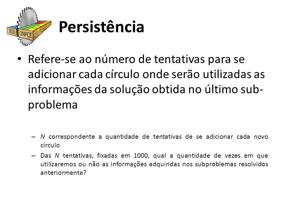 Persistência Refere-se ao número de tentativas para se adicionar cada círculo onde serão utilizadas as informações da solução obtida no último sub- pr