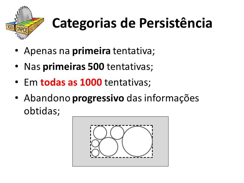 Categorias de Persistência Apenas na primeira tentativa; Nas primeiras 500 tentativas; Em todas as 1000 tentativas; Abandono progressivo das informaçõ