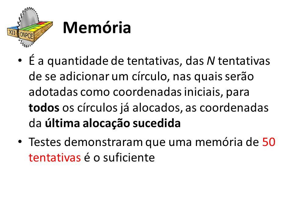 Memória É a quantidade de tentativas, das N tentativas de se adicionar um círculo, nas quais serão adotadas como coordenadas iniciais, para todos os c