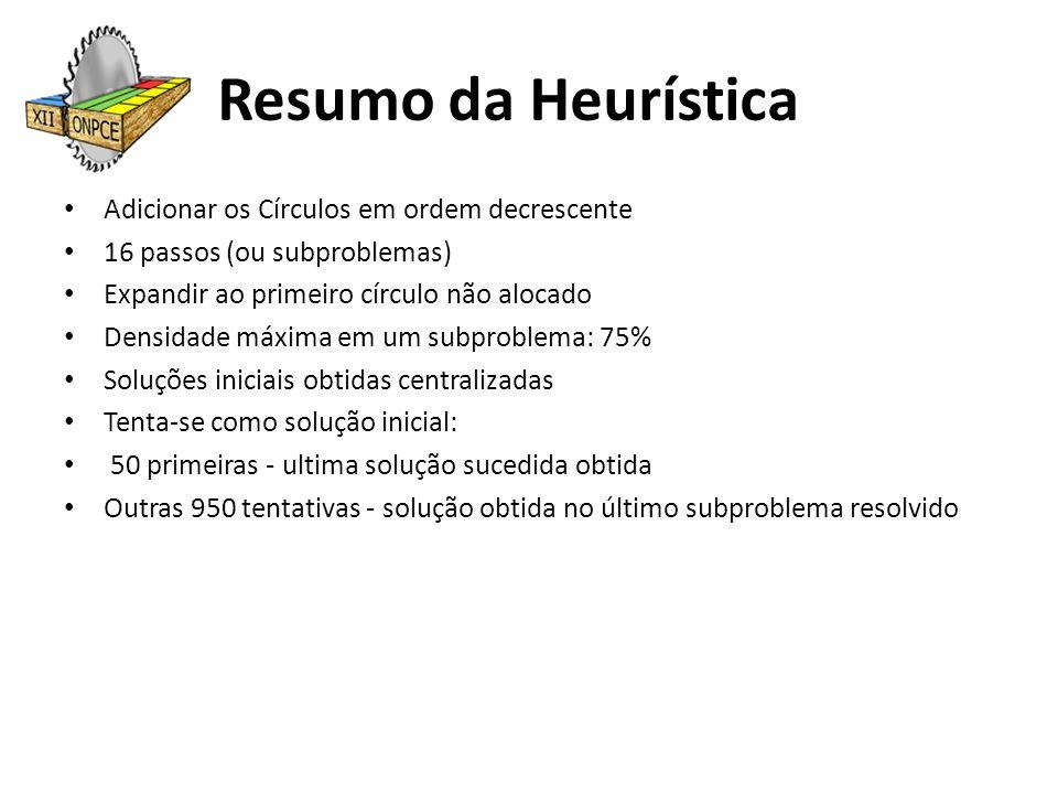 Resumo da Heurística Adicionar os Círculos em ordem decrescente 16 passos (ou subproblemas) Expandir ao primeiro círculo não alocado Densidade máxima